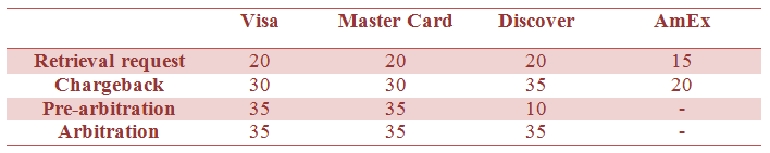 Time frame (in days) of cycles depending on the card association