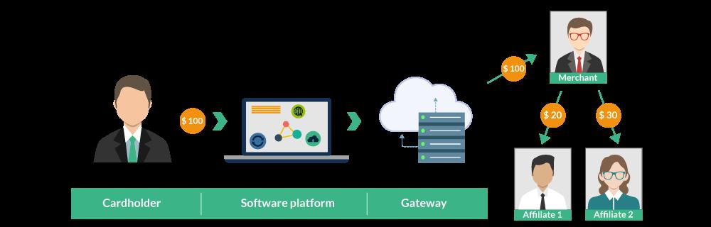 UniPay Gateway Documentation