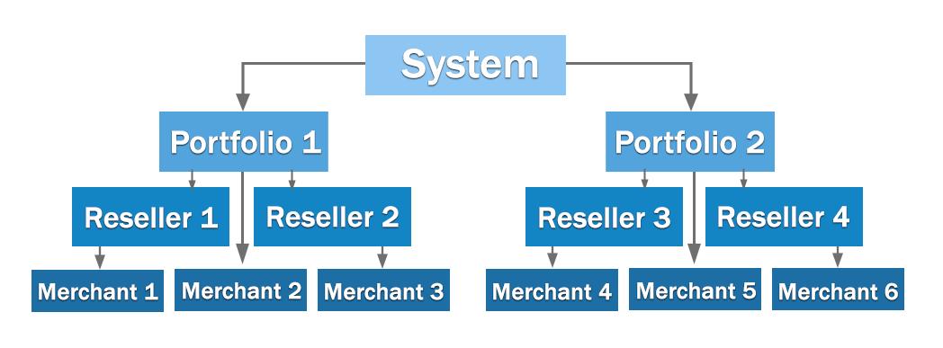 hierarchy of roles