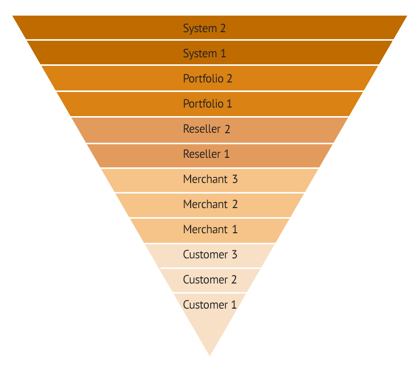 hierarchy of security roles