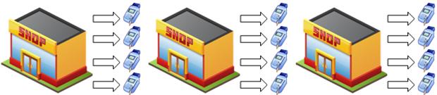 three-tier merchant structure